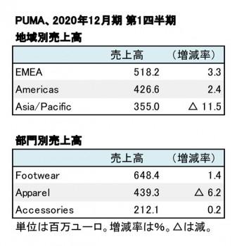 PUMA、2020年12月期 第1四半期 地域別・部門別売上高(表2)