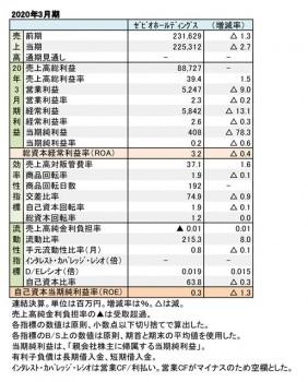ゼビオホールディングス、2020年3月期 財務数値一覧(表1)