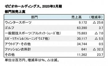 ゼビオホールディングス、2020年3月期 部門別売上高(表2)