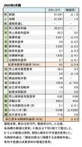 ヨネックス、2020年3月期 財務数値一覧(表1)