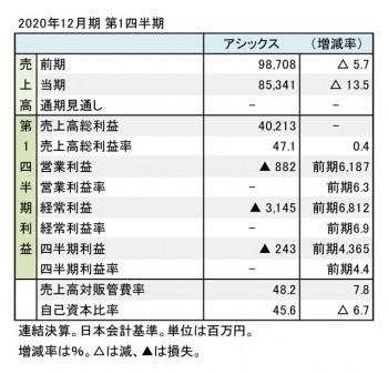 アシックス、2020年12月期 第1四半期 財務数値一覧(表1)