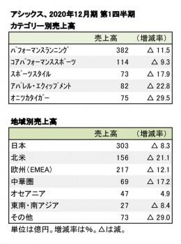 アシックス、2020年12月期 第1四半期 カテゴリー別・地域別売上高(表2)