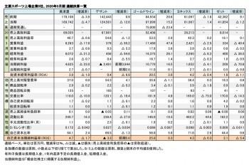主要スポーツ上場企業5社、2020年3月期 財務数値一覧(表1)