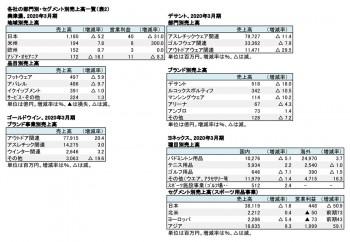 各社の部門別・セグメント別売上高一覧(表2)