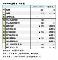 Under Armour、2020年12月期 第1四半期 財務数値一覧(表1)