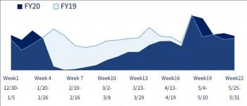 中国におけるWeek22週までの直営推移(表2)