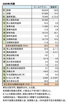 ゴールドウイン、2020年3月期 財務数値一覧(表1)