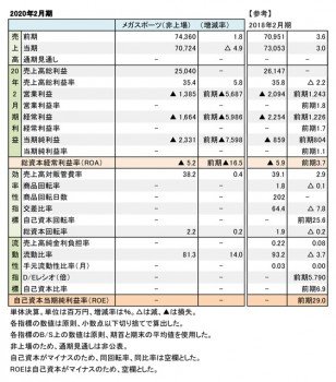 メガスポーツ、2020年2月期 財務数値一覧(表1)