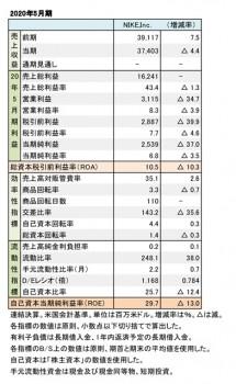NIKE,Inc. 2020年5月期 財務数値一覧(表1)