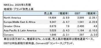NIKE,Inc. 2020年5月期 地域別・ブランド別売上高(表2)