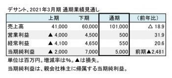 デサント、2021年3月期 通期業績見通し(表1)