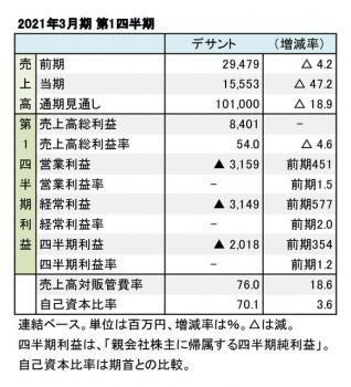 デサント、2021年3月期 第1四半期 財務数値一覧(表1)