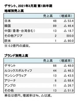 デサント、2021年3月期 第1四半期 地域別・ブランド別売上高(表2)