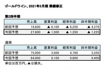 ゴールドウイン、2021年3月期 第2四半期・通期 業績修正(表3)