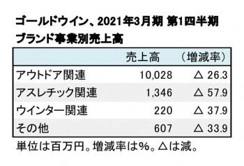ゴールドウイン、2021年3月期 第1四半期 ブランド事業別売上高(表2)