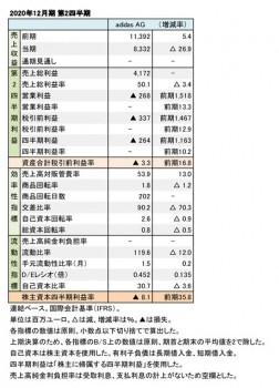 adidas、2020年12月期 第2四半期 財務数値一覧(表1)