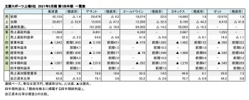 主要スポーツ上場5社、2021年3月期 第1四半期 財務数値一覧(表1)
