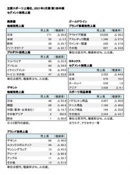 主要スポーツ上場5社、2021年3月期 第1四半期 セグメント別売上高(表2)