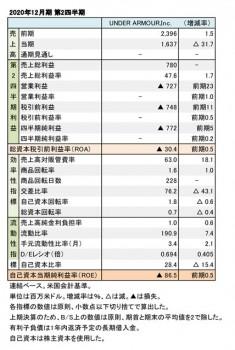 UNDER ARMOUR、2020年12月期 第2四半期 財務数値一覧(表1)