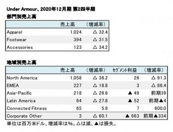 UNDER ARMOUR、2020年12月期 第2四半期 部門・地域別売上高(表2)