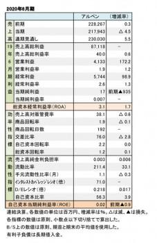 アルペン、2020年6月期 財務数値一覧(表1)