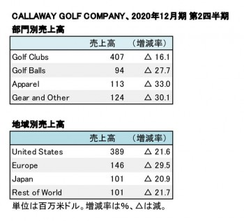 CALLAWAY GOLF COMPANY、2020年12月期 第2四半期 部門別・地域別売上高(表2)
