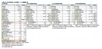 上場スポーツ系小売店4社、2020年春夏シーズン 財務数値一覧(表1)