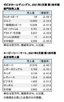 上場スポーツ系小売店4社、2020年春夏シーズン 部門別売上高(表2)