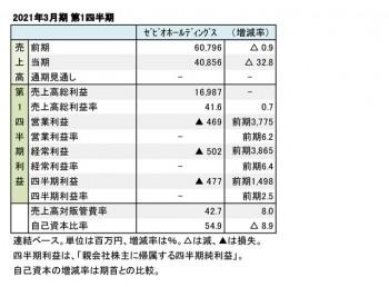 ゼビオホールディングス、2021年3月期 第1四半期 財務数値一覧(表1)