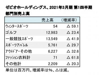 ゼビオホールディングス、2021年3月期 第1四半期 部門別売上高(表2)