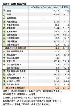 ANTA Sports Products Limited、2020年12月期 第2四半期 財務数値一覧(表1)
