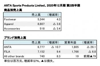 ANTA Sports Products Limited、2020年12月期 第2四半期 商品別・ブランド別売上高(表2)e