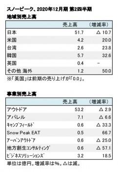 スノーピーク、2020年12月期 第2四半期 地域別・部門別売上高(表2)