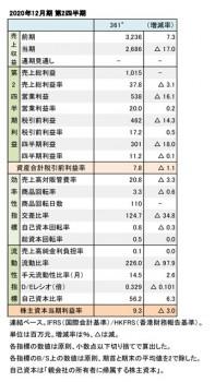 361°、2020年12月期 第2四半期 財務数値一覧(表1)