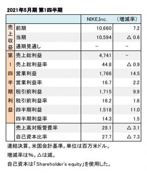 Nike,Inc. 2021年5月期 第1四半期 財務数値一覧(表1)