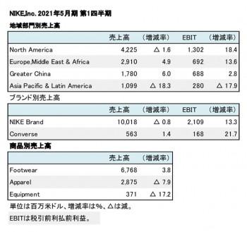 Nike,Inc. 2021年5月期 第1四半期 地域別・商品別売上高(表2)
