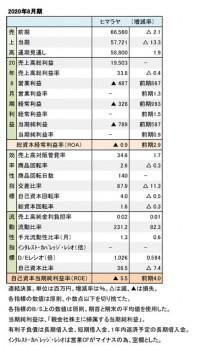 ヒマラヤ、2020年8月期 財務数値一覧(表1)