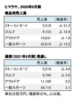 ヒマラヤ、2020年8月期 商品別売上高・通期見通し(表2)