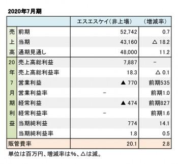 エスエスケイ、2020年7月期 財務数値一覧(表1)