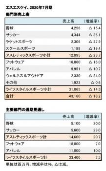 エスエスケイ、2020年7月期 部門別売上高(表2)
