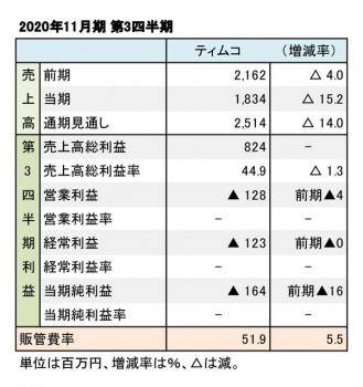 ティムコ、2020年11月期 第3四半期 財務数値一覧(表1)