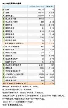 エービーシー・マート、2021年2月期 第2四半期 財務数値一覧(表1)