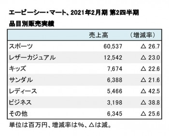 エービーシー・マート、2021年2月期 第2四半期 品目別売上高(表2)