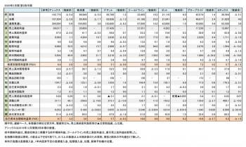 スポーツ上場5社、2020年3月期 第2四半期 財務数値一覧(表1)