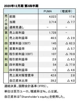 プーマ、2020年12月期 第3四半期 財務数値一覧(表1)