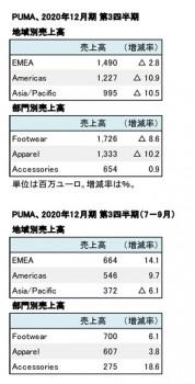 プーマ、2020年12月期 第3四半期 地域別・部門別売上高(表2)