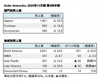 Under Armour,Inc. 2020年12月期 第3四半期 部門・地域別売上高(表2)