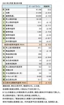 ゴールドウイン、2021年3月期 第2四半期 財務数値一覧(表1)