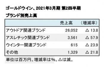 ゴールドウイン、2021年3月期 第2四半期 ブランド別売上高(表2)