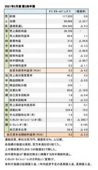 ゼビオ、2021年3月期 第2四半期 財務数値一覧(表1)